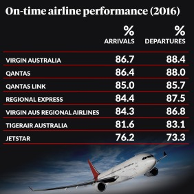0303-on-time-airline-performance.jpg